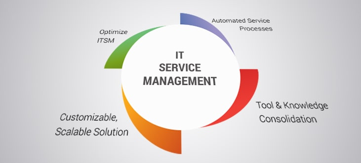 It Service Management Saas Solution To Address And