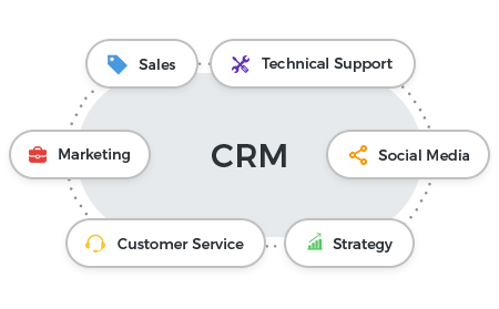 Abbreviation of CRM