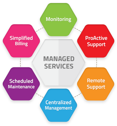 Managed Service Provider Msp Definition