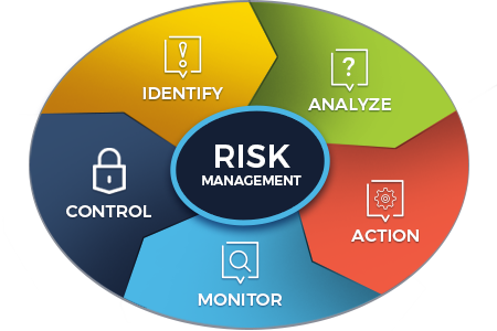 What is Risk Management? Why It Is Important For MSPs?