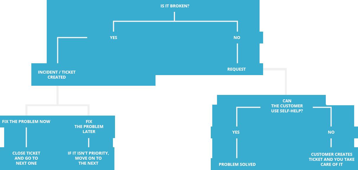 service desk process flow   comodo one process flowchartsservice desk process flow